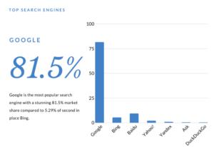 Vali Google Ads, sest Populaarseim otsingumootor on Google.